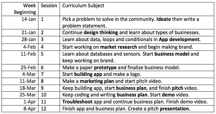 2019-curriculum_technovation
